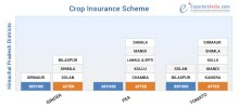 Himachal Pradesh Crop Insurance